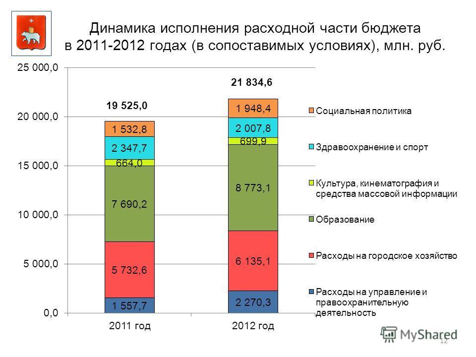 12 Динамика исполнения расходной части бюджета в 2011-2012 годах (в сопоставимых условиях), млн. руб.