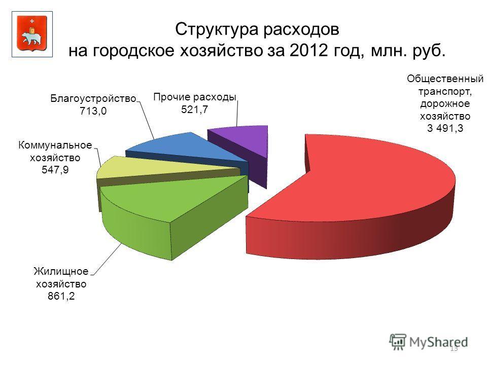 13 Структура расходов на городское хозяйство за 2012 год, млн. руб.