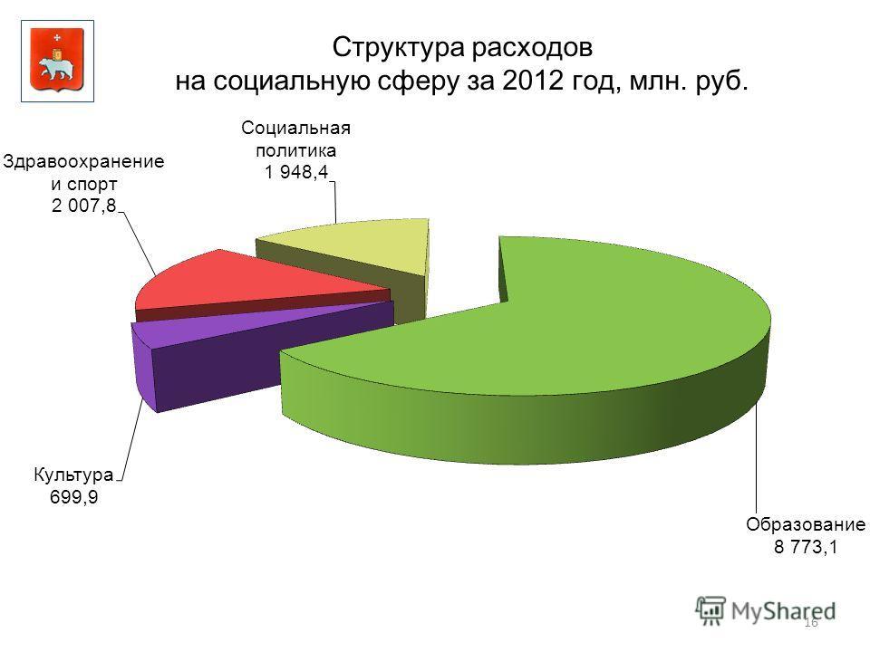16 Структура расходов на социальную сферу за 2012 год, млн. руб.
