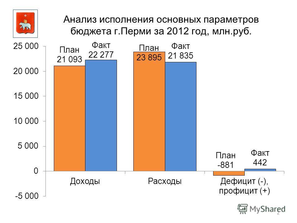 2 Анализ исполнения основных параметров бюджета г.Перми за 2012 год, млн.руб.