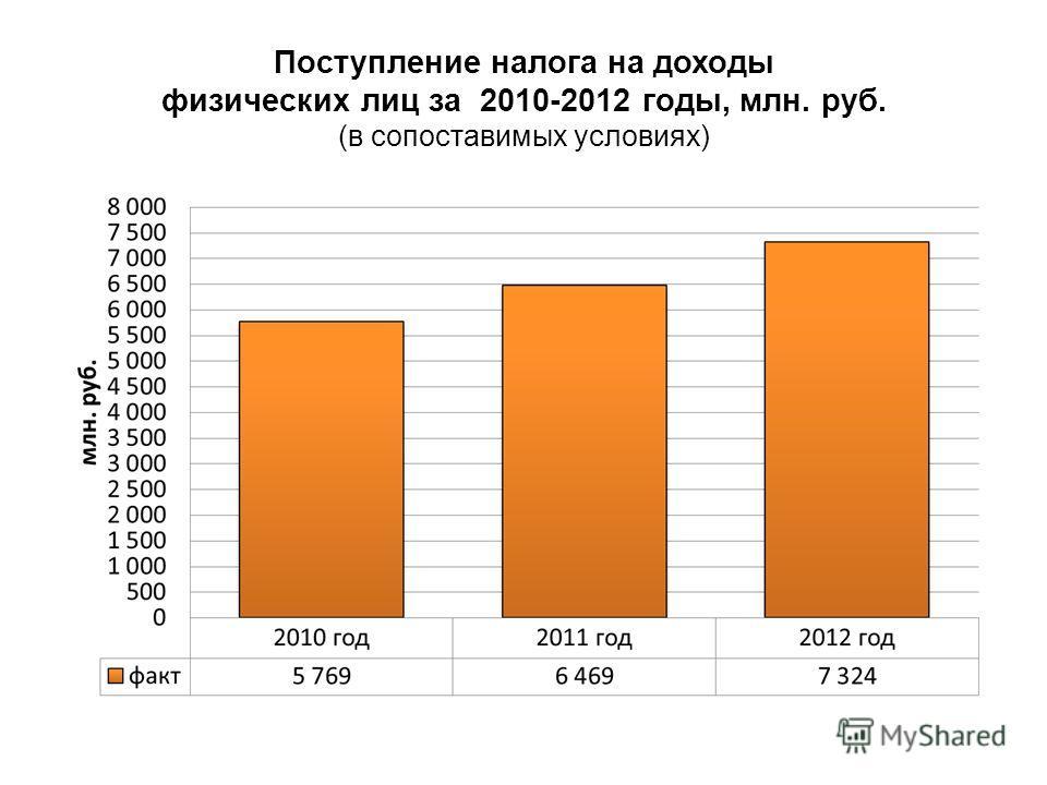 Поступление налога на доходы физических лиц за 2010-2012 годы, млн. руб. (в сопоставимых условиях)