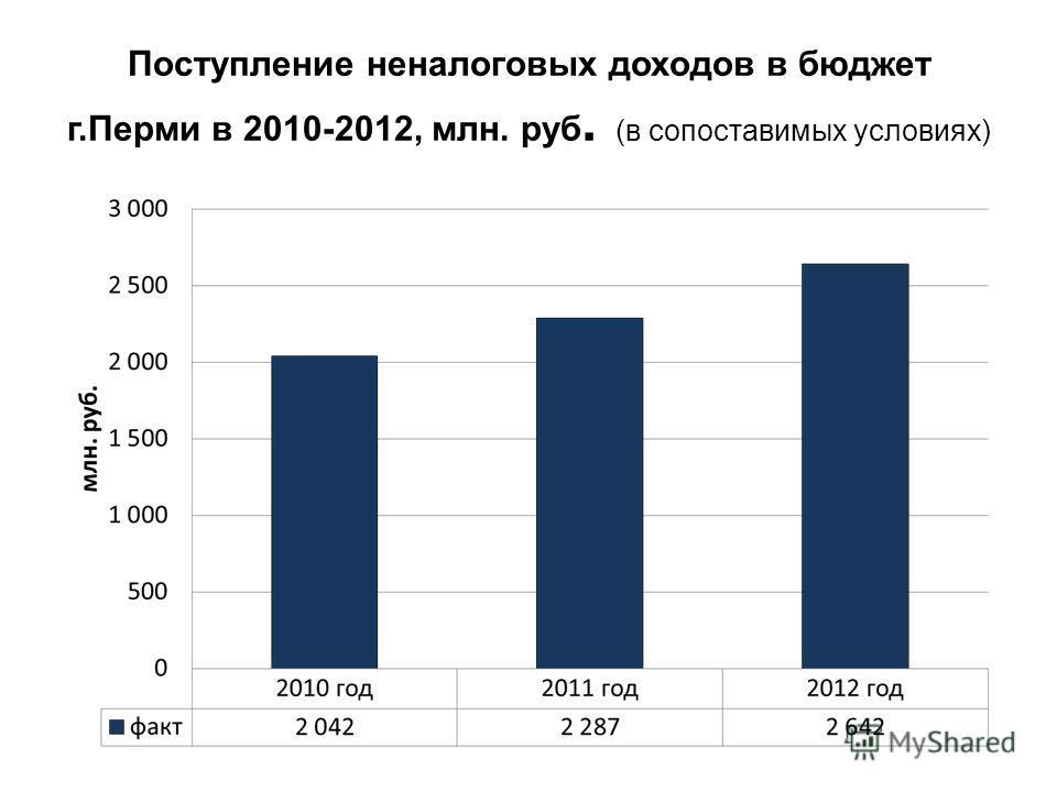 Поступление неналоговых доходов в бюджет г.Перми в 2010-2012, млн. руб. (в сопоставимых условиях)