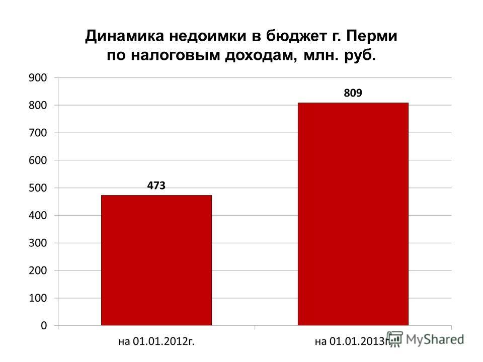 Динамика недоимки в бюджет г. Перми по налоговым доходам, млн. руб.