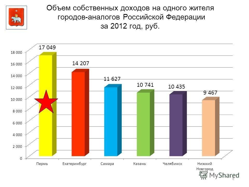 9 Объем собственных доходов на одного жителя городов-аналогов Российской Федерации за 2012 год, руб. 17 049 14 207 11 627 10 741 10 435 9 467