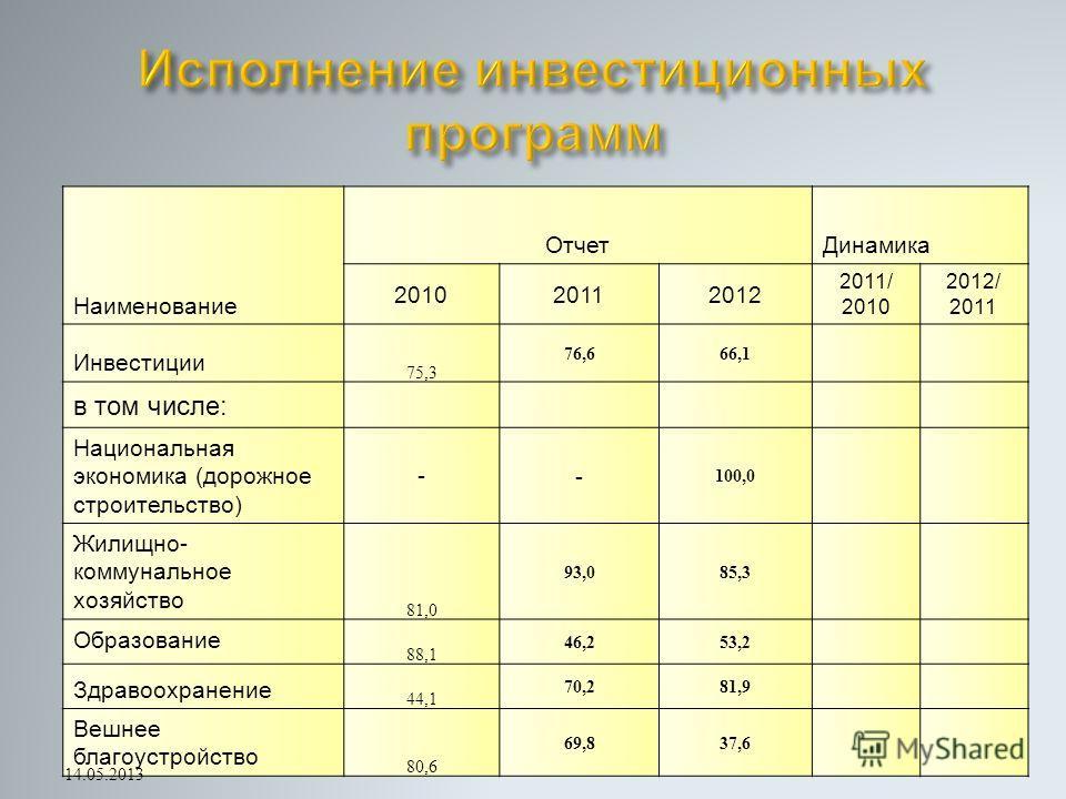 Наименование ОтчетДинамика 201020112012 2011/ 2010 2012/ 2011 Инвестиции 75,3 76,666,1 в том числе: Национальная экономика (дорожное строительство) -- 100,0 Жилищно- коммунальное хозяйство 81,0 93,085,3 Образование 88,1 46,253,2 Здравоохранение 44,1