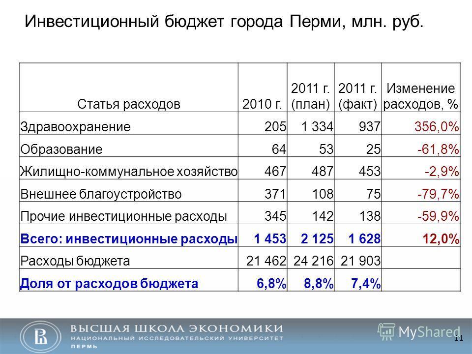 11 Инвестиционный бюджет города Перми, млн. руб. Статья расходов2010 г. 2011 г. (план) 2011 г. (факт) Изменение расходов, % Здравоохранение2051 334937356,0% Образование645325-61,8% Жилищно-коммунальное хозяйство467487453-2,9% Внешнее благоустройство3