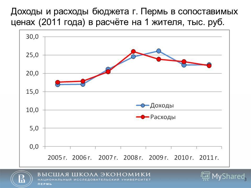 Доходы и расходы бюджета г. Пермь в сопоставимых ценах (2011 года) в расчёте на 1 жителя, тыс. руб. 3
