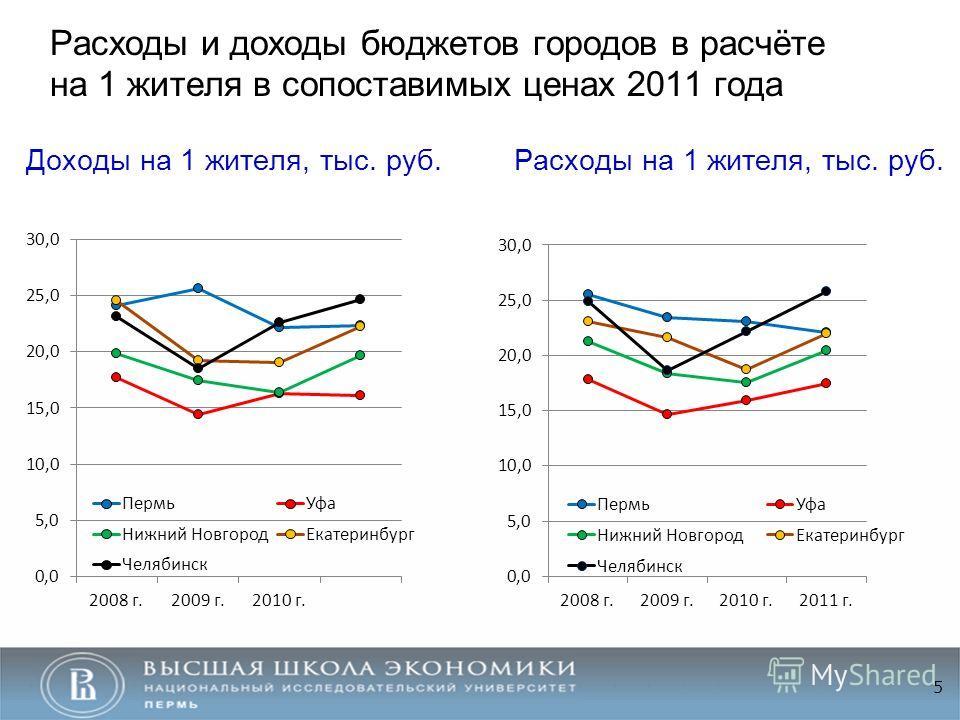 Расходы и доходы бюджетов городов в расчёте на 1 жителя в сопоставимых ценах 2011 года 5 Доходы на 1 жителя, тыс. руб.Расходы на 1 жителя, тыс. руб.