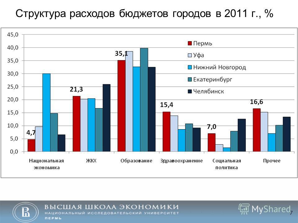 Структура расходов бюджетов городов в 2011 г., % 7