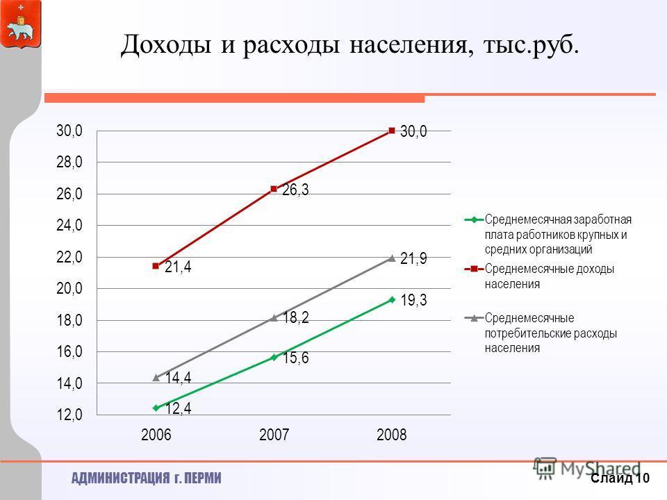 АДМИНИСТРАЦИЯ г. ПЕРМИ Доходы и расходы населения, тыс.руб. Слайд 10
