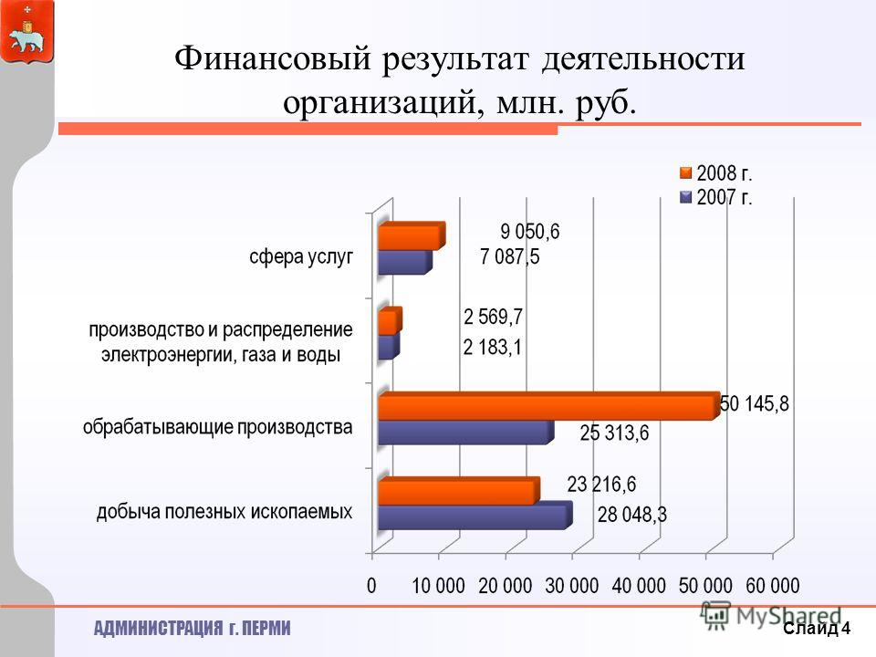 АДМИНИСТРАЦИЯ г. ПЕРМИ Финансовый результат деятельности организаций, млн. руб. Слайд 4