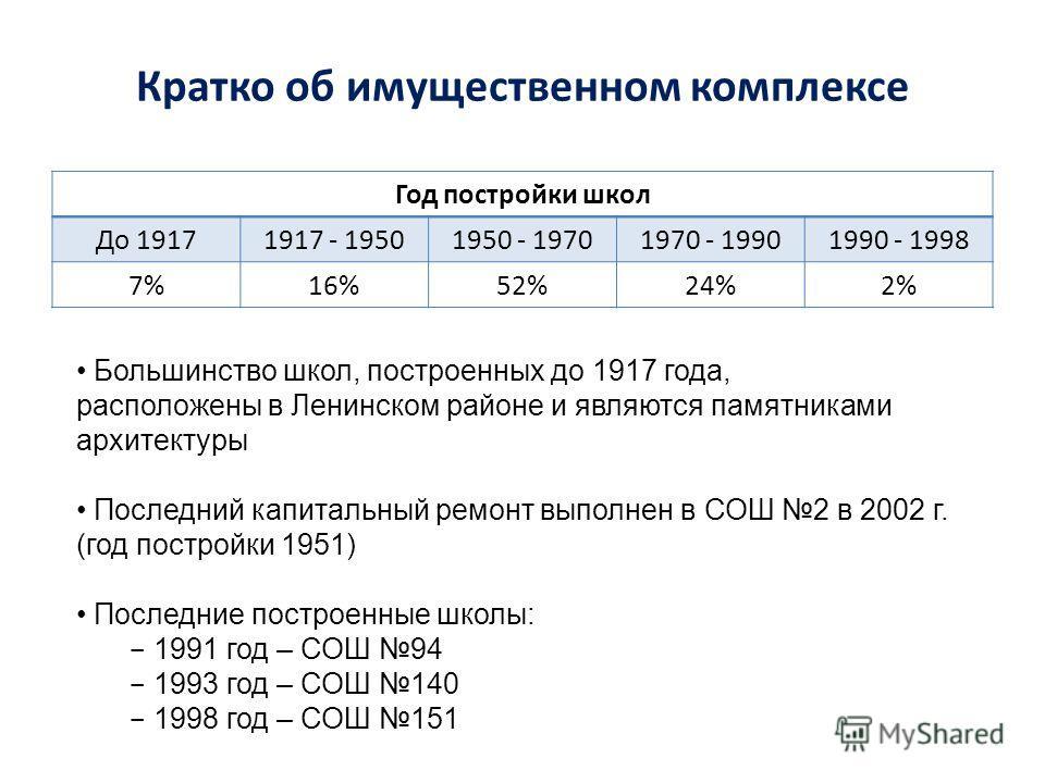 Кратко об имущественном комплексе Год постройки школ До 19171917 - 19501950 - 19701970 - 19901990 - 1998 7%16%52%24%2% Большинство школ, построенных до 1917 года, расположены в Ленинском районе и являются памятниками архитектуры Последний капитальный