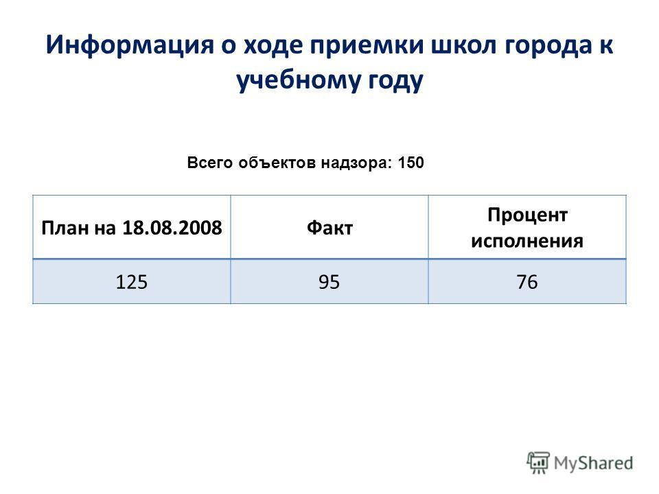 Информация о ходе приемки школ города к учебному году План на 18.08.2008Факт Процент исполнения 1259576 Всего объектов надзора: 150
