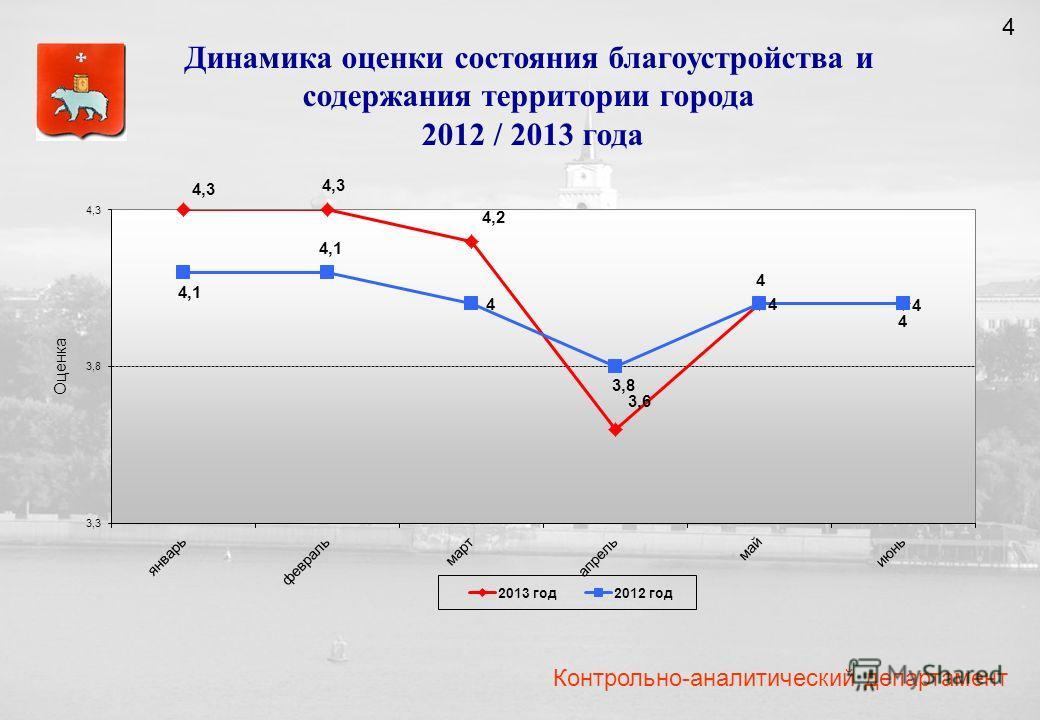 Контрольно-аналитический департамент Динамика оценки состояния благоустройства и содержания территории города 2012 / 2013 года 4
