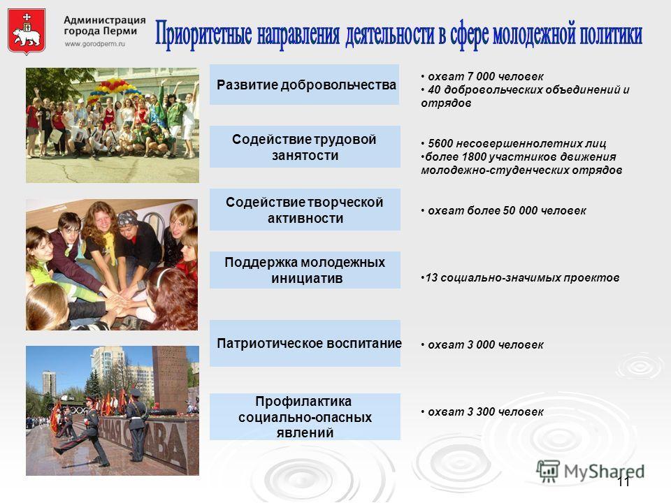 1111 Развитие добровольчества охват 7 000 человек 40 добровольческих объединений и отрядов 5600 несовершеннолетних лиц более 1800 участников движения молодежно-студенческих отрядов охват более 50 000 человек 13 социально-значимых проектов охват 3 000
