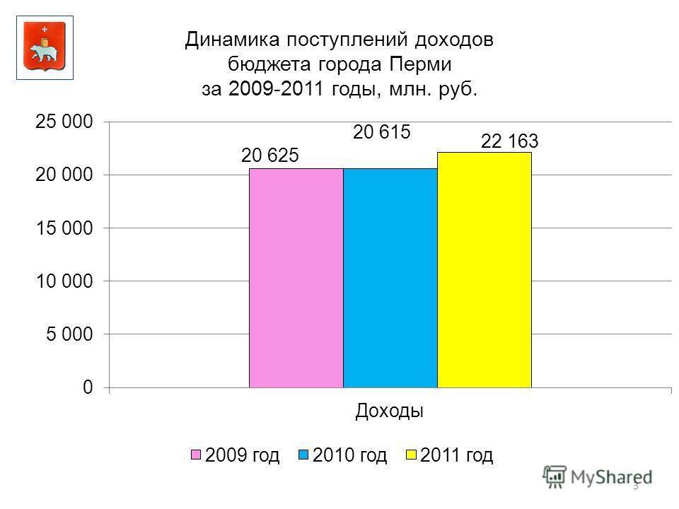 Динамика поступлений доходов бюджета города Перми за 2009-2011 годы, млн. руб. 3