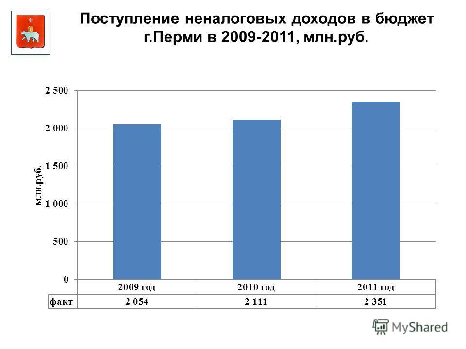 Поступление неналоговых доходов в бюджет г.Перми в 2009-2011, млн.руб.