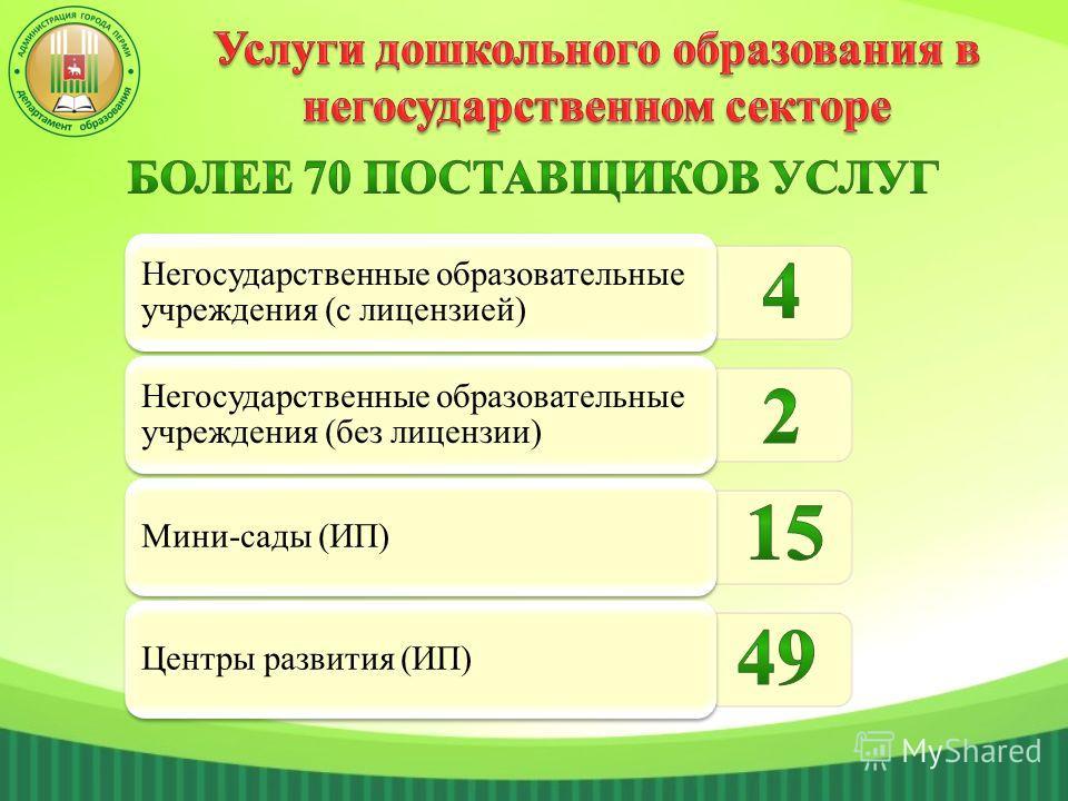 Негосударственные образовательные учреждения (с лицензией) Негосударственные образовательные учреждения (без лицензии) Мини-сады (ИП)Центры развития (ИП)