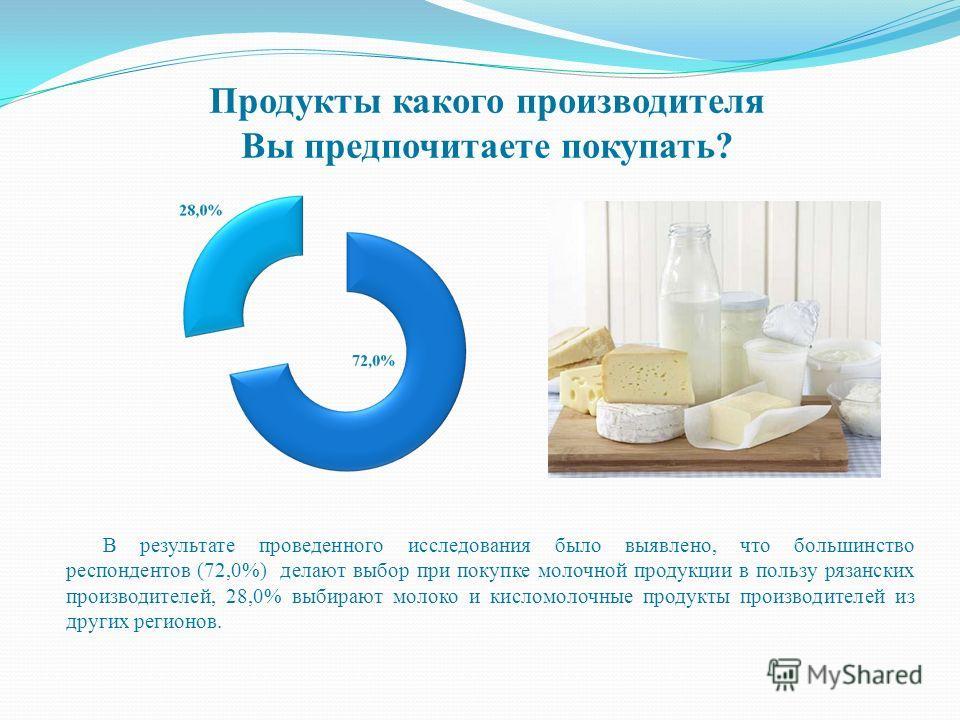 В результате проведенного исследования было выявлено, что большинство респондентов (72,0%) делают выбор при покупке молочной продукции в пользу рязанских производителей, 28,0% выбирают молоко и кисломолочные продукты производителей из других регионов