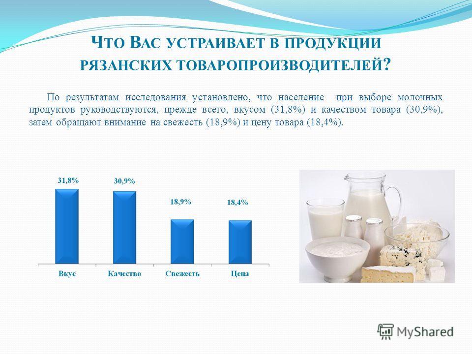 По результатам исследования установлено, что население при выборе молочных продуктов руководствуются, прежде всего, вкусом (31,8%) и качеством товара (30,9%), затем обращают внимание на свежесть (18,9%) и цену товара (18,4%). Ч ТО В АС УСТРАИВАЕТ В П