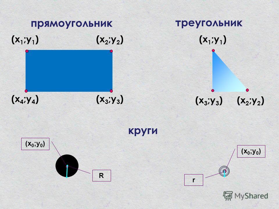 (х 2 ;у 2 )(х 3 ;у 3 ) (х 4 ;у 4 )(х 3 ;у 3 ) прямоугольник треугольник (х 1 ;у 1 )(х 2 ;у 2 )(х 1 ;у 1 ) круги (х 0 ;у 0 ) R r