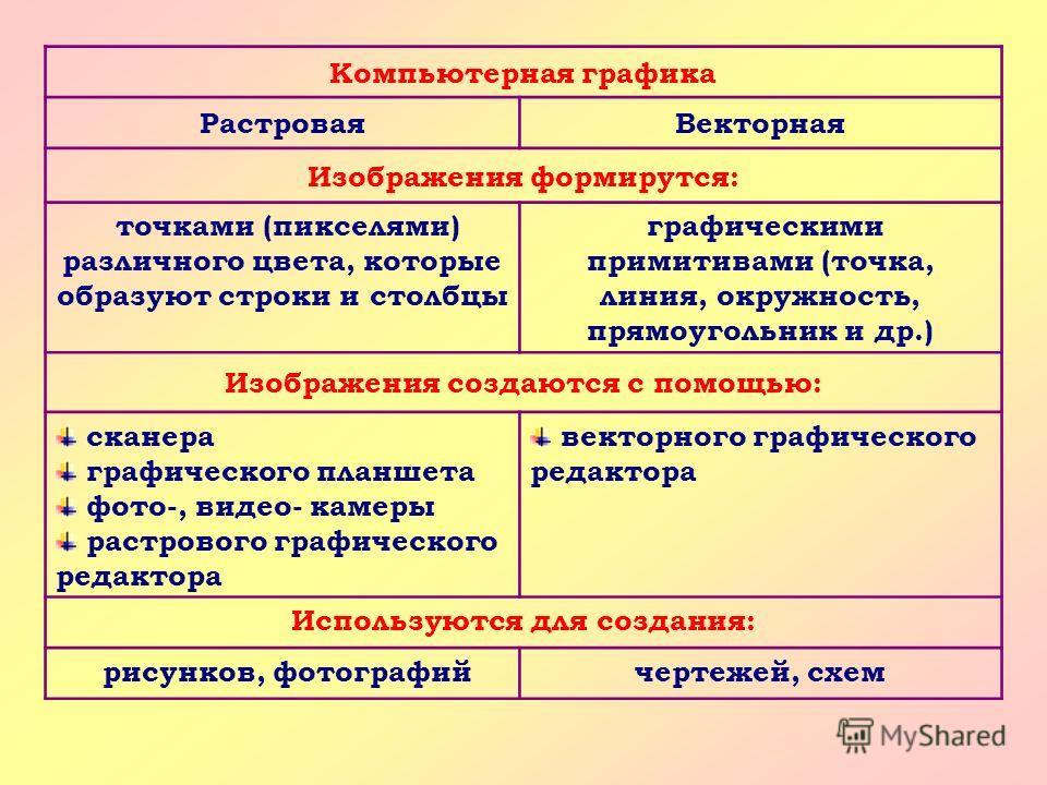 Компьютерная графика РастроваяВекторная Изображения формирутся: точками (пикселями) различного цвета, которые образуют строки и столбцы графическими примитивами (точка, линия, окружность, прямоугольник и др.) Изображения создаются с помощью: сканера