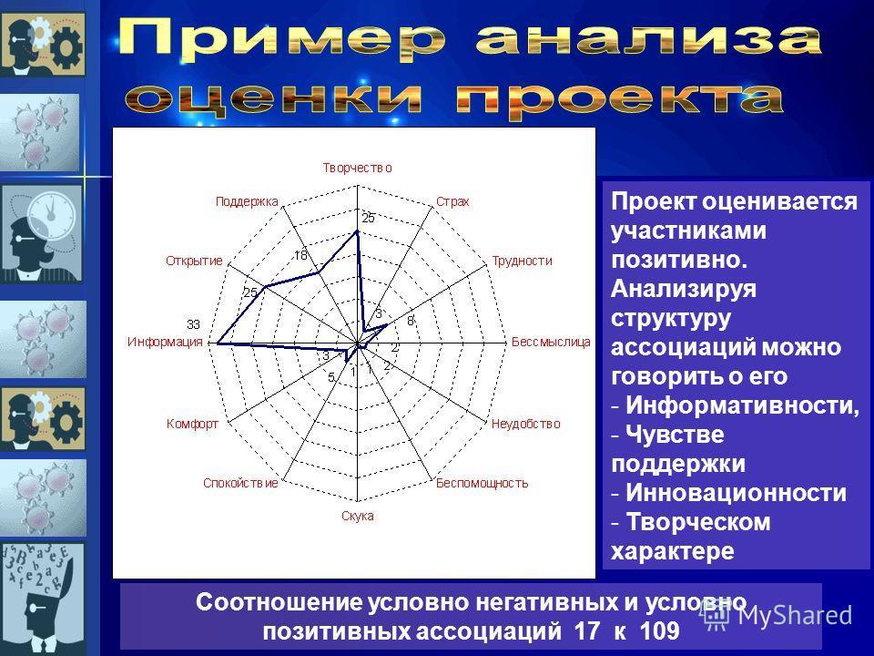Проект оценивается участниками позитивно. Анализируя структуру ассоциаций можно говорить о его - Информативности, - Чувстве поддержки - Инновационности - Творческом характере Соотношение условно негативных и условно позитивных ассоциаций 17 к 109
