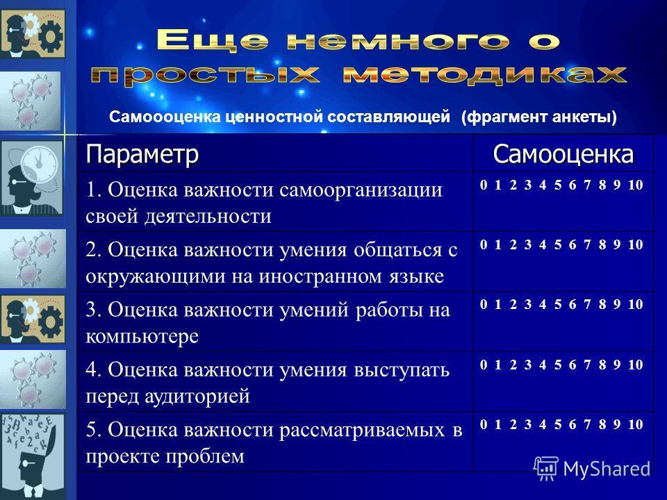 ПараметрСамооценка 1. Оценка важности самоорганизации своей деятельности 0 1 2 3 4 5 6 7 8 9 10 2. Оценка важности умения общаться с окружающими на иностранном языке 0 1 2 3 4 5 6 7 8 9 10 3. Оценка важности умений работы на компьютере 0 1 2 3 4 5 6