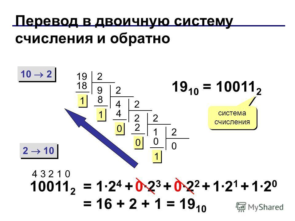 Перевод в двоичную систему счисления и обратно 10 2 2 10 192 9 18 1 1 2 4 8 1 1 2 2 4 0 0 2 1 2 0 0 2 0 0 1 1 19 10 = 10011 2 система счисления 10011 2 4 3 2 1 0 = 1·2 4 + 0·2 3 + 0·2 2 + 1·2 1 + 1·2 0 = 16 + 2 + 1 = 19 10