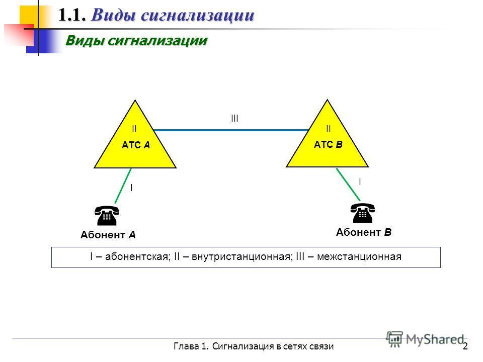 Глава 1. Сигнализация в сетях связи2 Абонент А АТС А Абонент B I – абонентская; II – внутристанционная; III – межстанционная АТС B III I II I 1.1. Виды сигнализации 1.1. Виды сигнализации Виды сигнализации Виды сигнализации