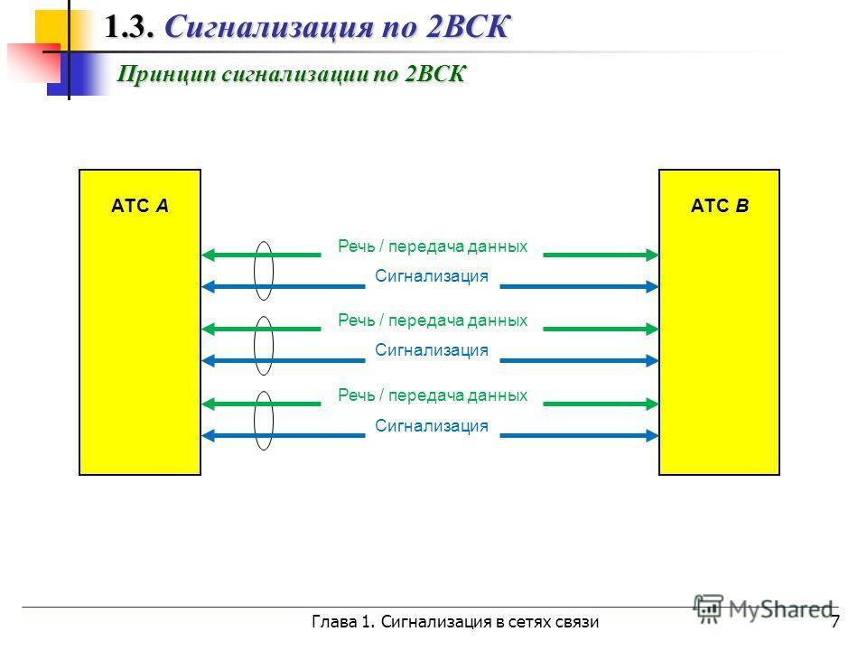Глава 1. Сигнализация в сетях связи7 1.3. Сигнализация по 2ВСК 1.3. Сигнализация по 2ВСК Принцип сигнализации по 2ВСК АТС А АТС B Речь / передача данных Сигнализация Речь / передача данных Сигнализация Речь / передача данных Сигнализация