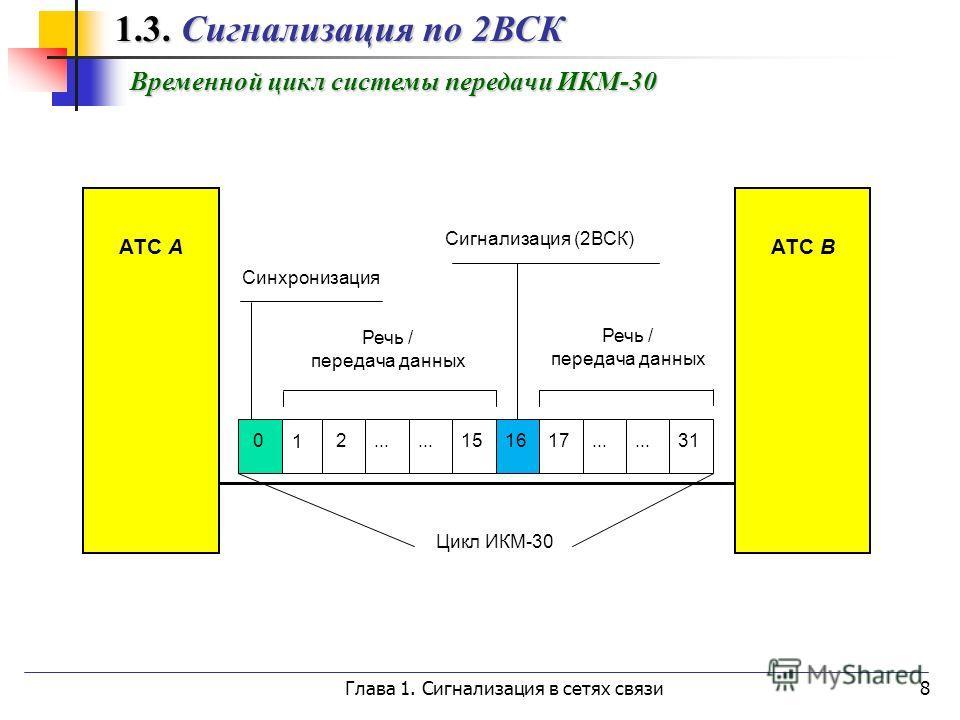 Глава 1. Сигнализация в сетях связи8 Временной цикл системы передачи ИКМ-30 1.3. Сигнализация по 2ВСК 1.3. Сигнализация по 2ВСК АТС А АТС B 0 1 2... 151617... 31 Речь / передача данных Речь / передача данных Синхронизация Сигнализация (2ВСК) Цикл ИКМ