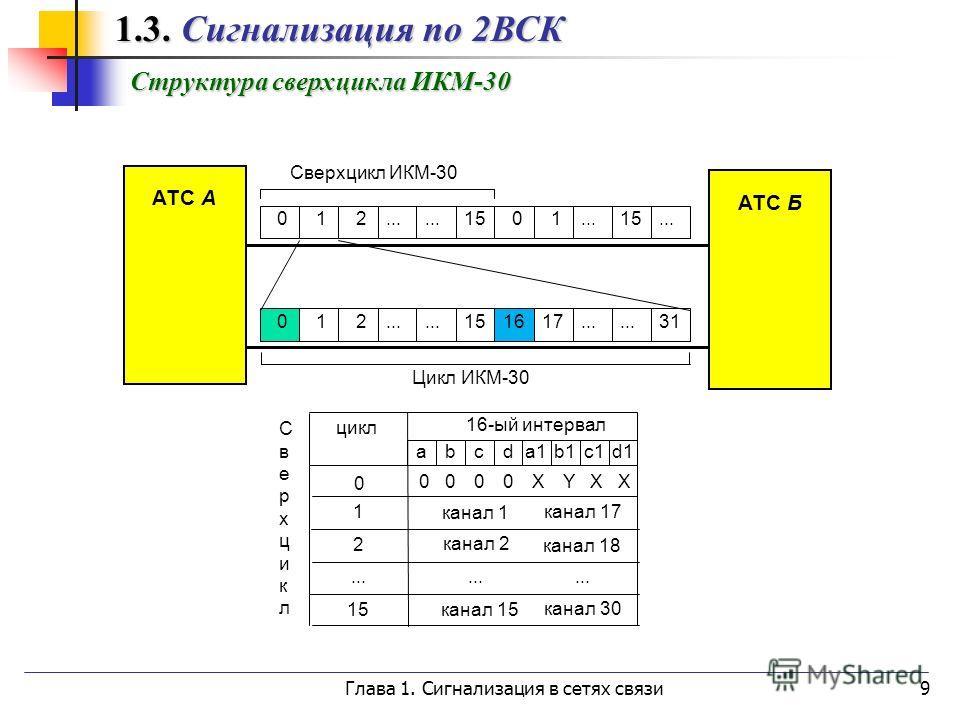 Глава 1. Сигнализация в сетях связи9 Структура сверхцикла ИКМ-30 1.3. Сигнализация по 2ВСК 1.3. Сигнализация по 2ВСК АТС А АТС Б 012... 151617... 31 012... 1501...15... Сверхцикл ИКМ-30 Цикл ИКМ-30 0 0 цикл 16-ый интервал канал 1 канал 17 1 канал 2 к