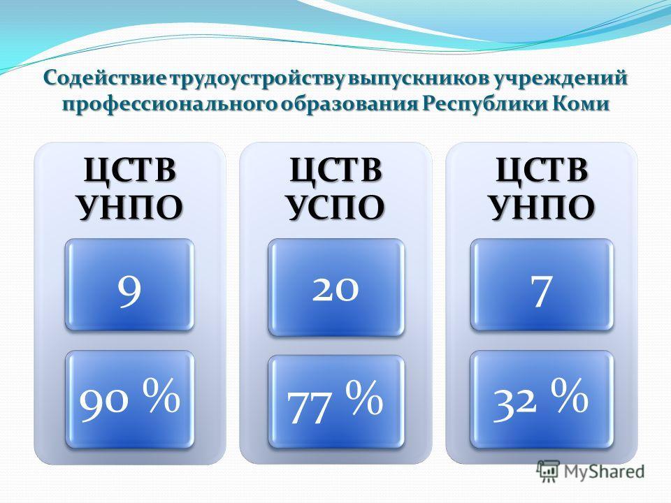 Содействие трудоустройству выпускников учреждений профессионального образования Республики Коми ЦСТВ УНПО 9 90 % ЦСТВ УСПО 20 77 % ЦСТВ УНПО 7 32 %
