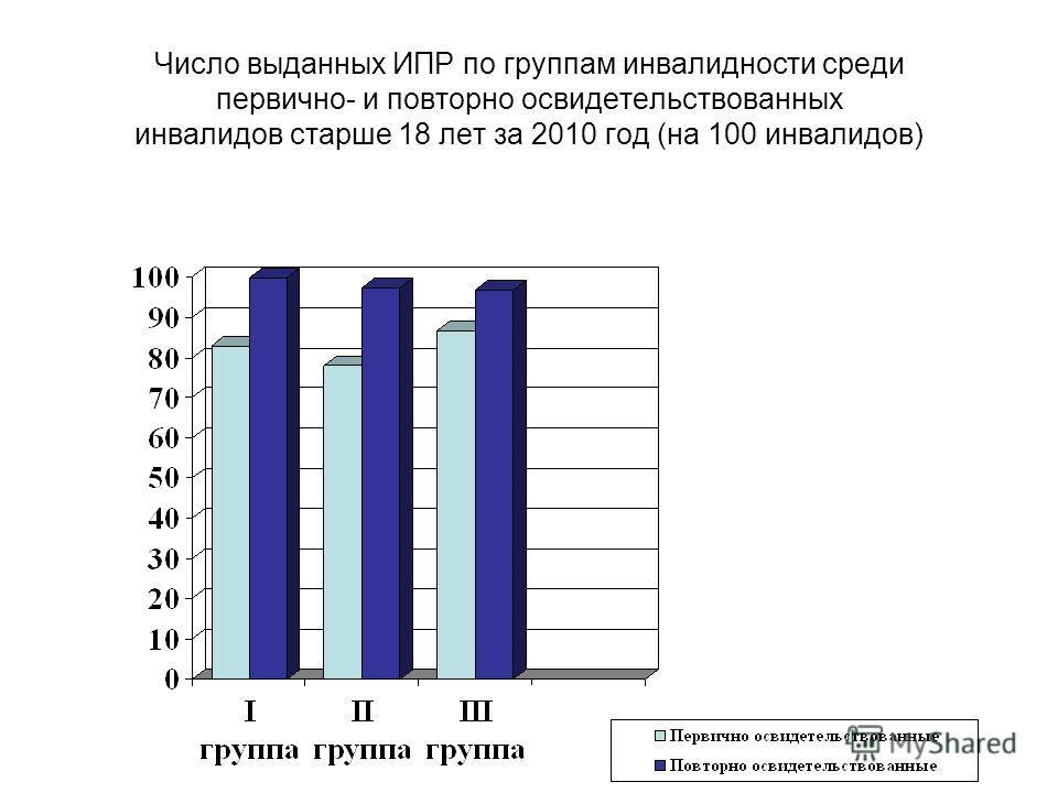 Число выданных ИПР по группам инвалидности среди первично- и повторно освидетельствованных инвалидов старше 18 лет за 2010 год (на 100 инвалидов)