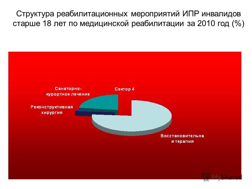 Структура реабилитационных мероприятий ИПР инвалидов старше 18 лет по медицинской реабилитации за 2010 год (%)
