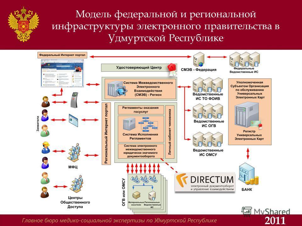 Модель федеральной и региональной инфраструктуры электронного правительства в Удмуртской Республике