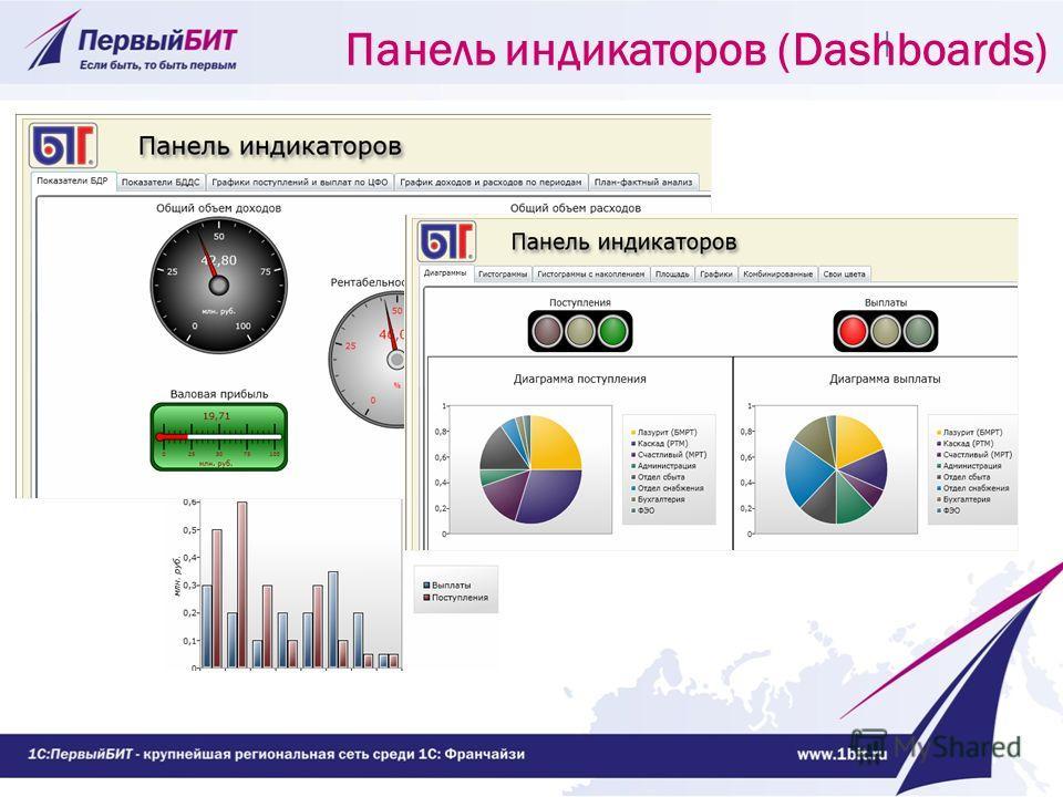 Панель индикаторов (Dashboards)