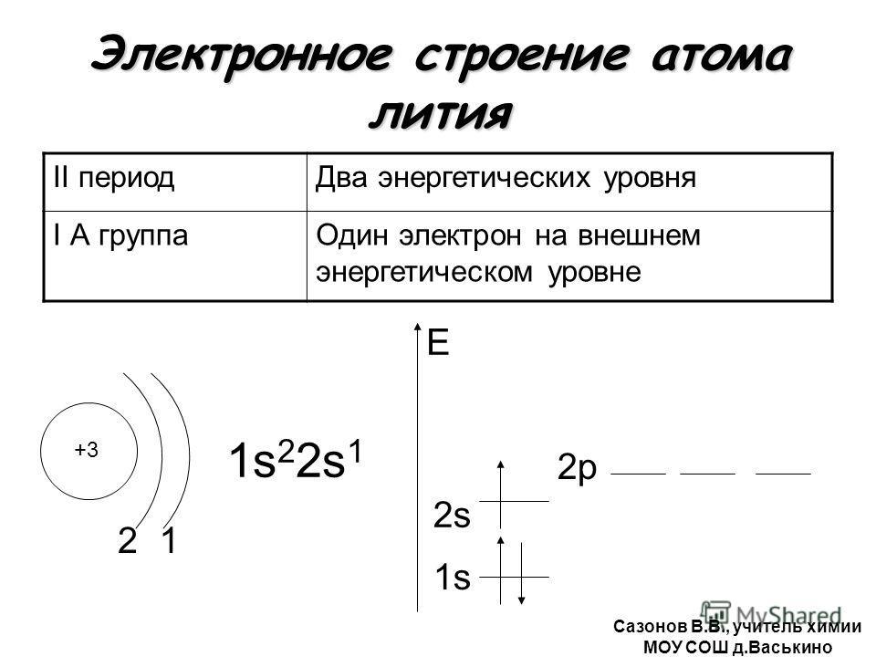 Электронное строение атома лития II периодДва энергетических уровня I А группаОдин электрон на внешнем энергетическом уровне +3 2 1s22s11s22s1 1s E 1 2s2s 2р Сазонов В.В., учитель химии МОУ СОШ д.Васькино