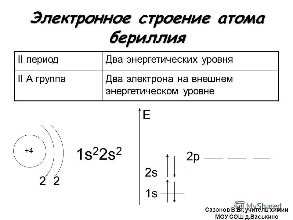 Электронное строение атома бериллия II периодДва энергетических уровня II А группаДва электрона на внешнем энергетическом уровне +4 2 1s22s21s22s2 1s E 2 2s2s 2р Сазонов В.В., учитель химии МОУ СОШ д.Васькино