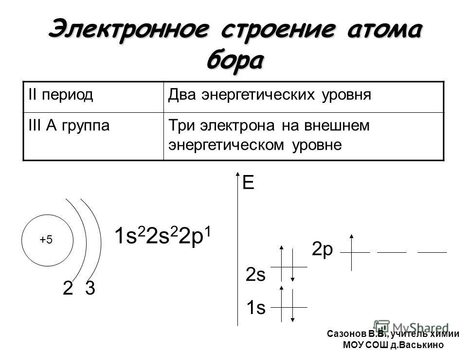 Электронное строение атома бора II периодДва энергетических уровня III А группаТри электрона на внешнем энергетическом уровне +5 2 1s 2 2s 2 2р 1 1s E 3 2s2s 2р Сазонов В.В., учитель химии МОУ СОШ д.Васькино