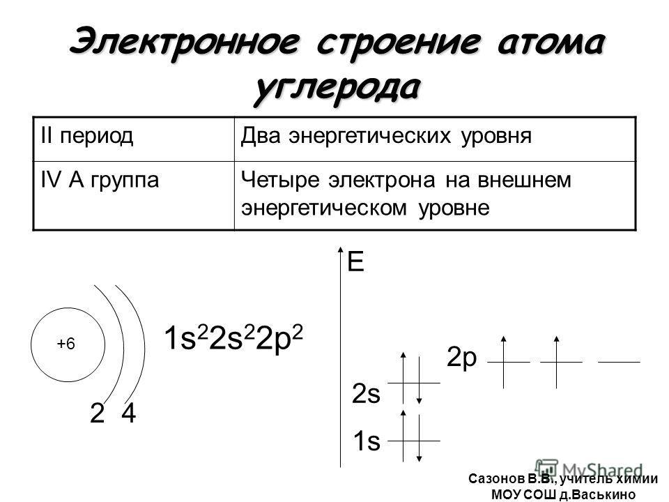 Электронное строение атома углерода II периодДва энергетических уровня IV А группаЧетыре электрона на внешнем энергетическом уровне +6 2 1s 2 2s 2 2р 2 1s E 4 2s2s 2р Сазонов В.В., учитель химии МОУ СОШ д.Васькино