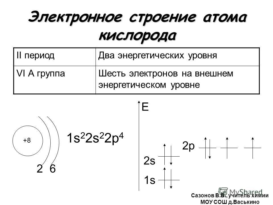 Электронное строение атома кислорода II периодДва энергетических уровня VI А группаШесть электронов на внешнем энергетическом уровне +8 2 1s 2 2s 2 2р 4 1s E 6 2s2s 2р Сазонов В.В., учитель химии МОУ СОШ д.Васькино
