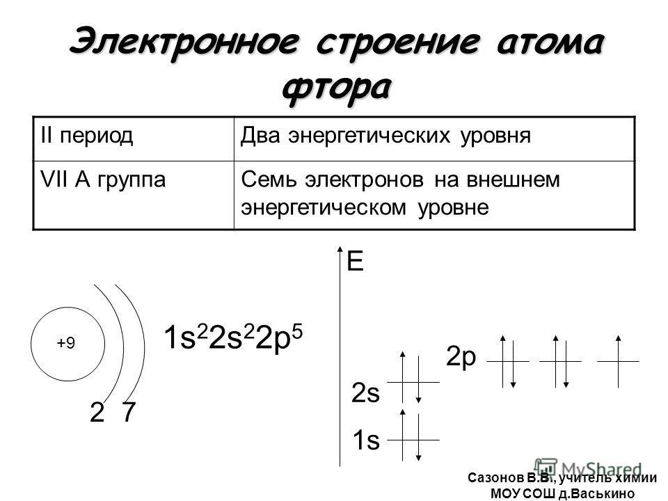 Электронное строение атома фтора II периодДва энергетических уровня VII А группаСемь электронов на внешнем энергетическом уровне +9 2 1s 2 2s 2 2р 5 1s E 7 2s2s 2р Сазонов В.В., учитель химии МОУ СОШ д.Васькино