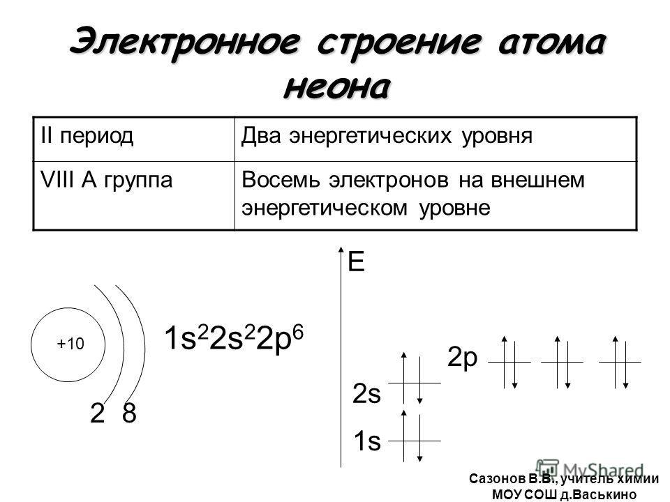 Электронное строение атома неона II периодДва энергетических уровня VIII А группаВосемь электронов на внешнем энергетическом уровне +10 2 1s 2 2s 2 2р 6 1s E 8 2s2s 2р Сазонов В.В., учитель химии МОУ СОШ д.Васькино
