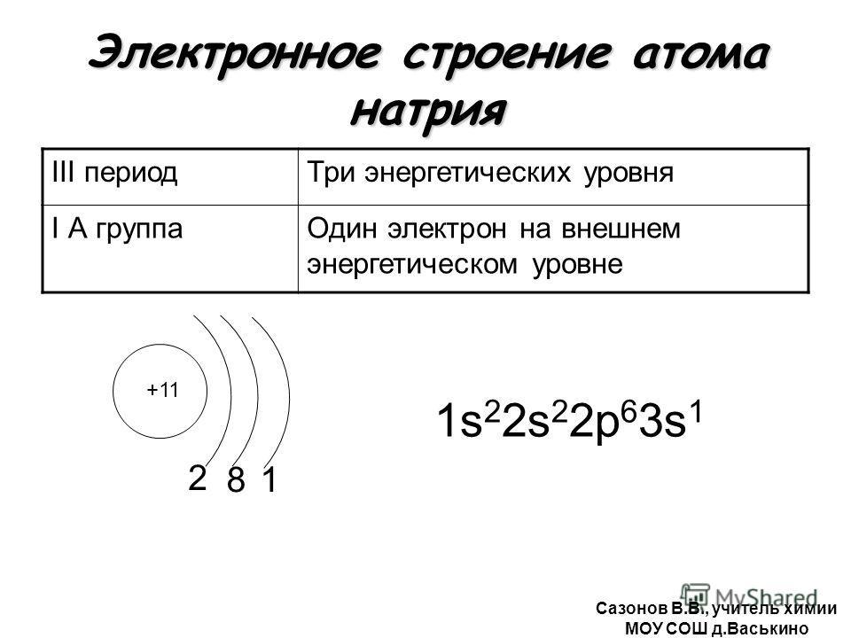 Электронное строение атома натрия III периодТри энергетических уровня I А группаОдин электрон на внешнем энергетическом уровне +11 2 1s 2 2s 2 2р 6 3s 1 81 Сазонов В.В., учитель химии МОУ СОШ д.Васькино