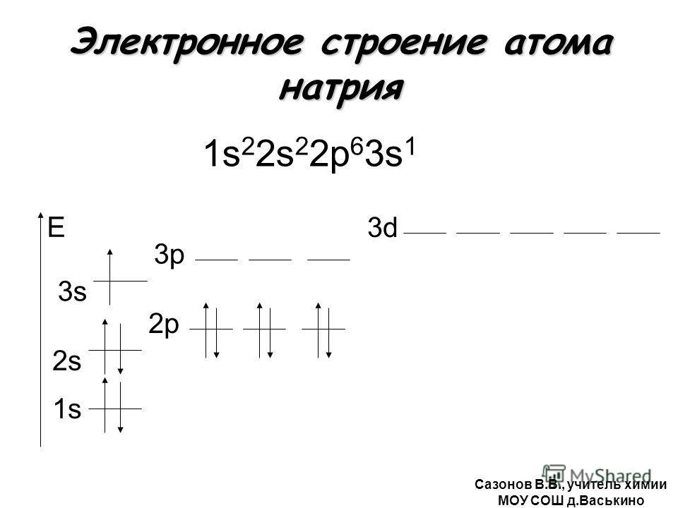 строение атома натрия 1s 2