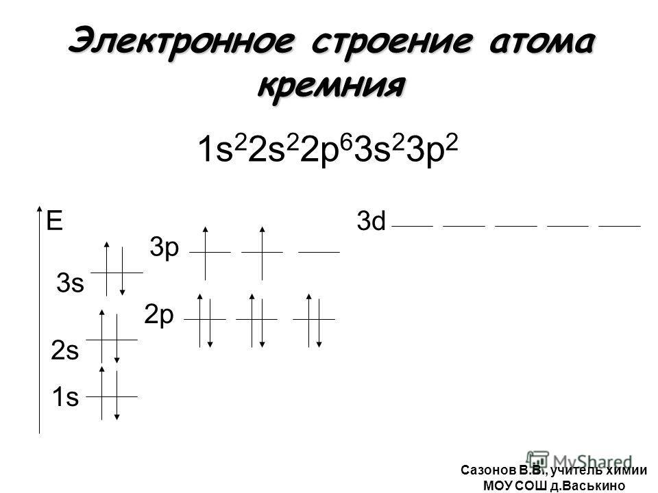 Электронное строение атома кремния 1s 2 2s 2 2р 6 3s 2 3р 2 1s E 2s2s 2р 3s 3р3р 3d Сазонов В.В., учитель химии МОУ СОШ д.Васькино
