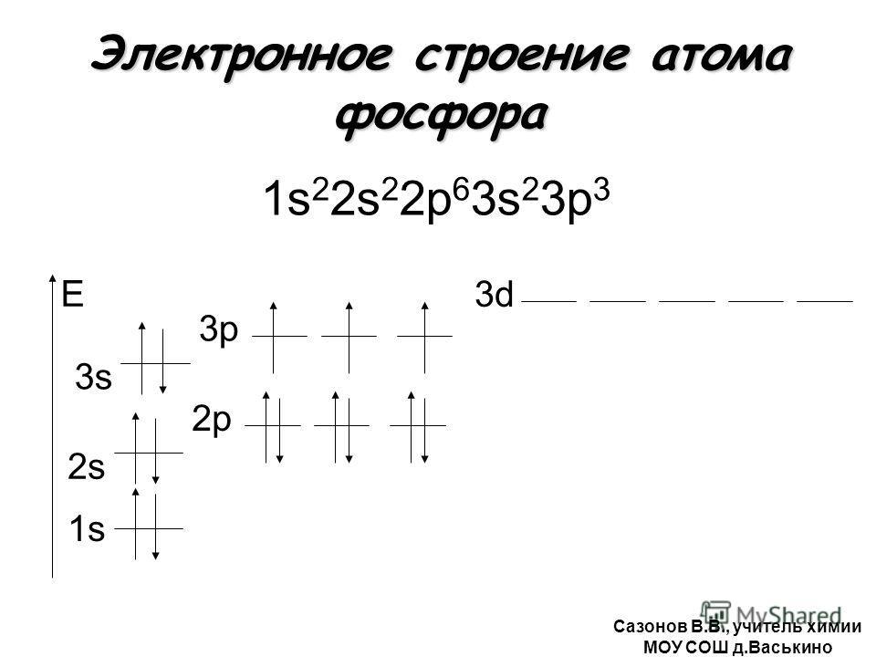 Электронное строение атома фосфора 1s 2 2s 2 2р 6 3s 2 3р 3 1s E 2s2s 2р 3s 3р3р 3d Сазонов В.В., учитель химии МОУ СОШ д.Васькино