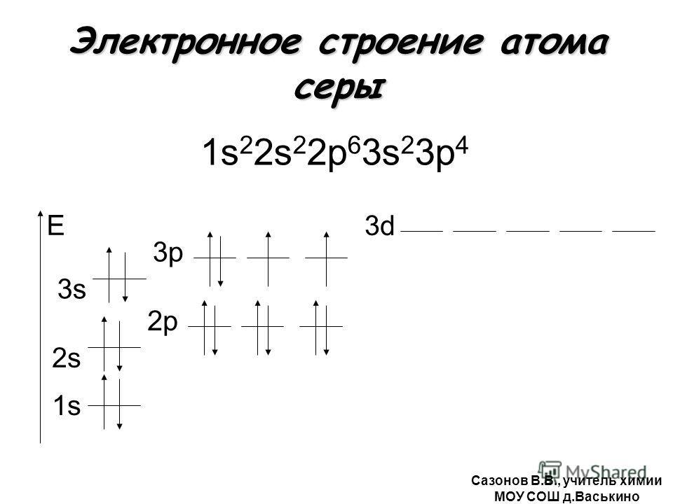 Электронное строение атома серы 1s 2 2s 2 2р 6 3s 2 3р 4 1s E 2s2s 2р 3s 3р3р 3d Сазонов В.В., учитель химии МОУ СОШ д.Васькино